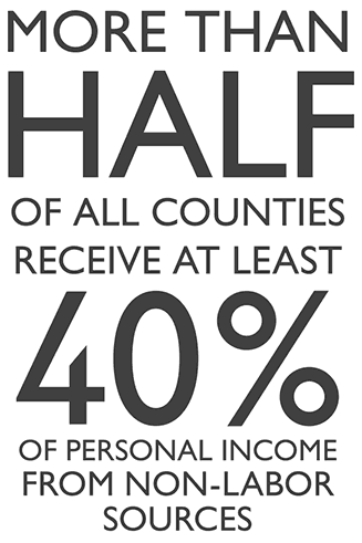 More than half of all counties receive at least 40% of personal income from non-labor sources
