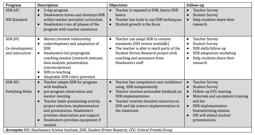 Professional Development Trajectory