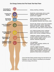 chakras and foods