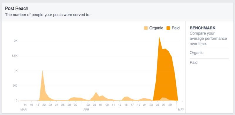 Facebook Post Reach