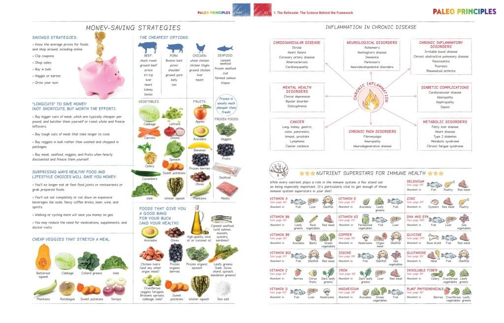 PaleoPrinciples - Healing Family Eats