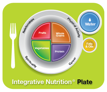 Integrative Nutrition® Plate