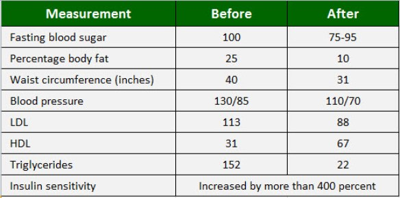 ketogenic paleo diet results