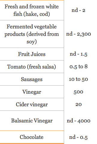 Histamine levels in popular foods