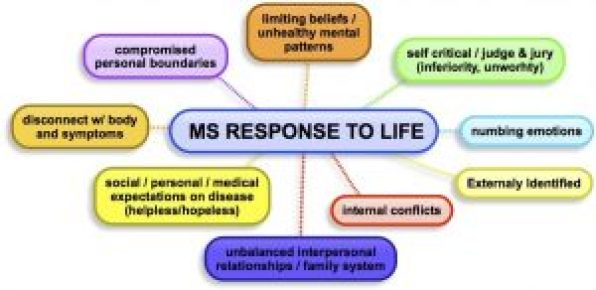 Mental Patterns of MS Repsonse
