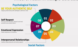 PSYCHOLOGICAL FACTORS BEHIND MS