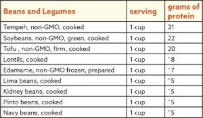 Plant-based protein: Beans, legumes, chart