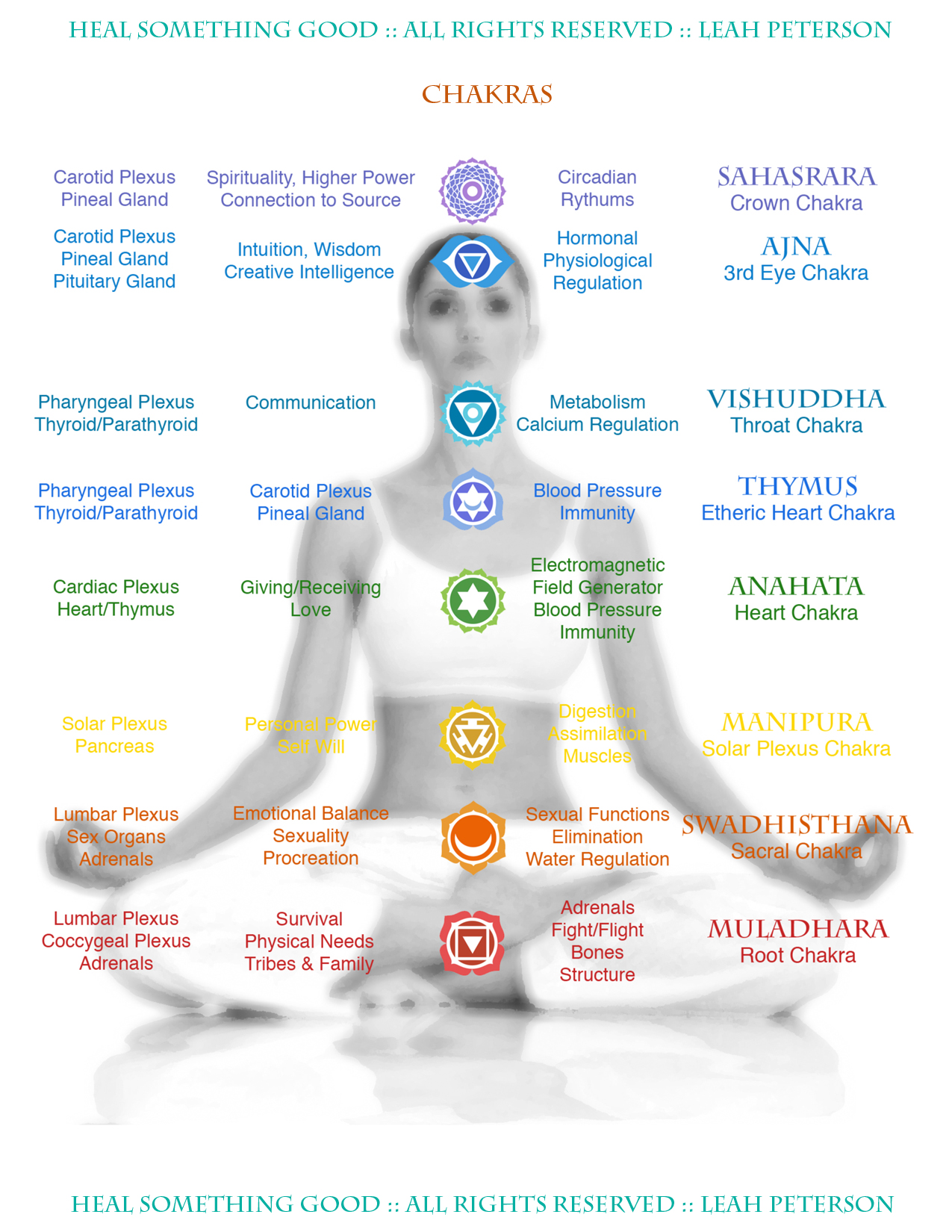 Chart Chakras Heal Something Good