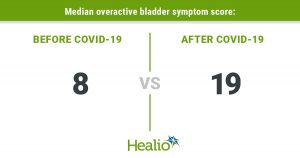 Patients with COVID-19 develop new, worsening symptoms of overactive bladder