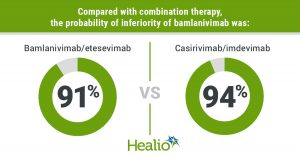 Monoclonal antibody combinations appear to be equally effective against COVID-19