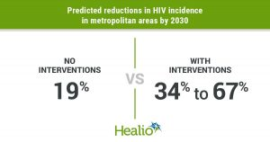 Ending the HIV epidemic by 2030 will require community-specific interventions