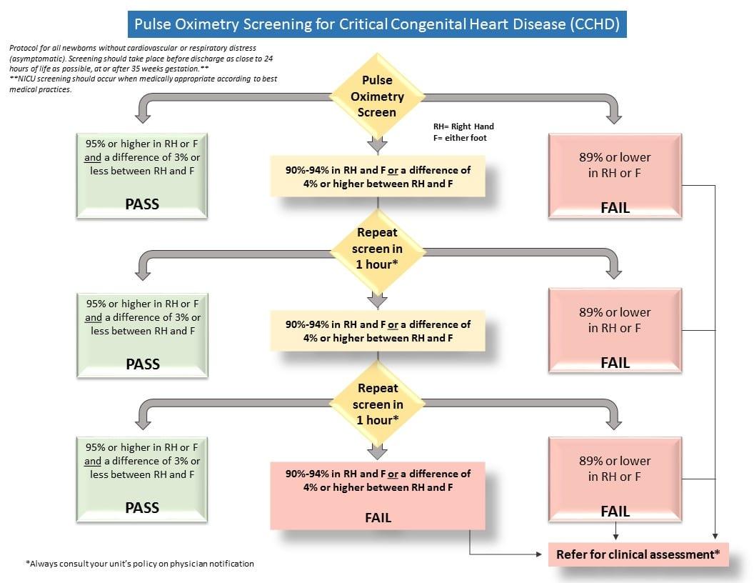 Congenital Heart Disease In Infants