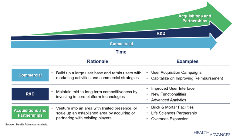 Figure 2: Growth Strategies for Digital Health Companies