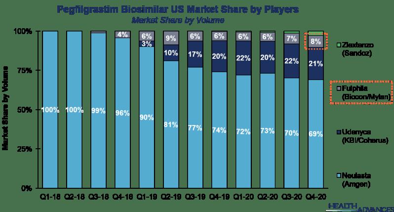 Pegfilgrastim Biosimilar US Market Share by Players
