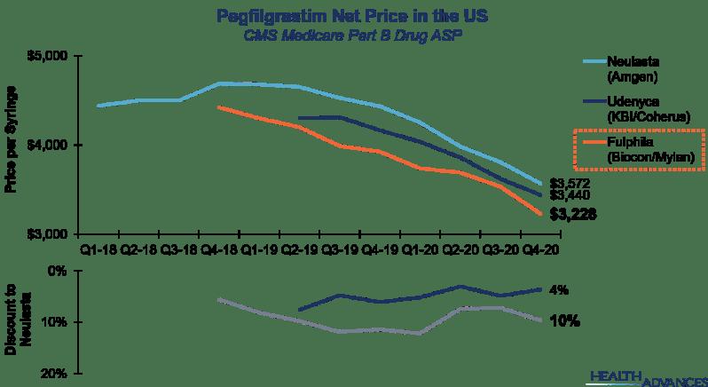 Pegfilgrastim Net Price in the US