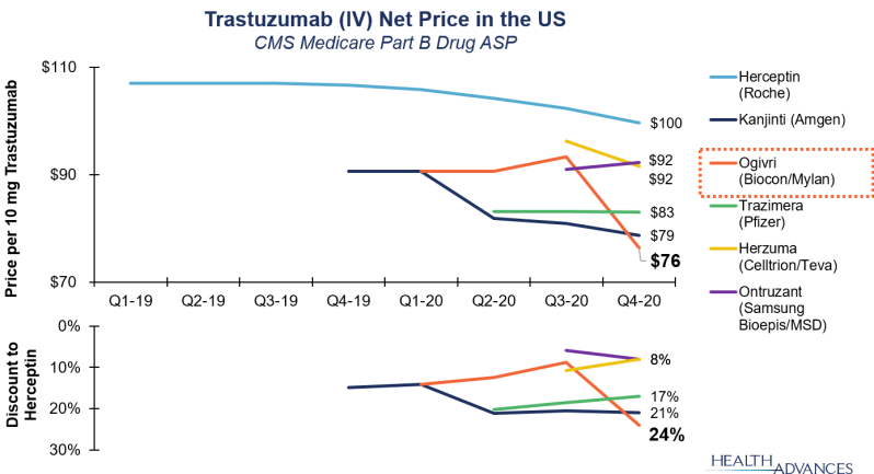 Trastuzumab (IV) Net Price in the US