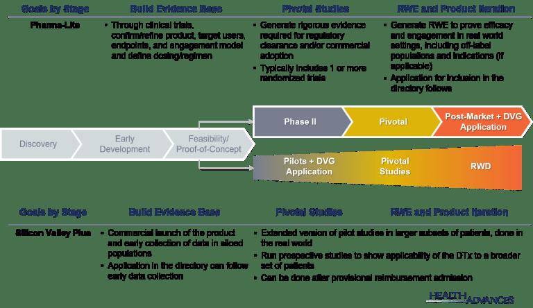 Evidence Generation Model