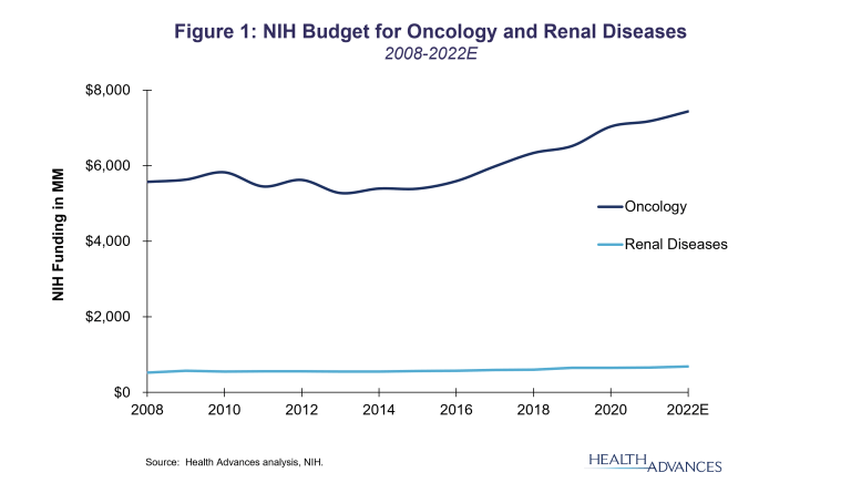 NIH Budget for Oncology and Renal Diseases
