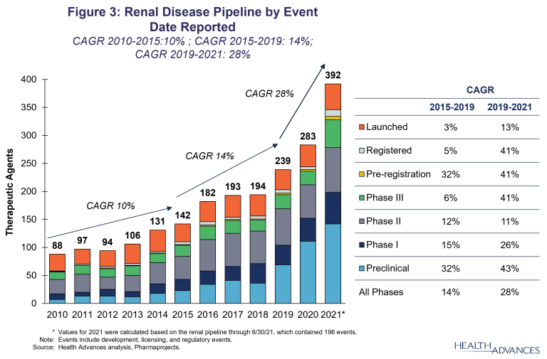 Renal Disease Pipeline by Event Date Reported