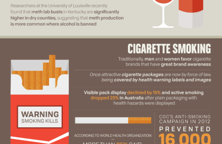 Cigarette Smoking and Other Consumption Habits