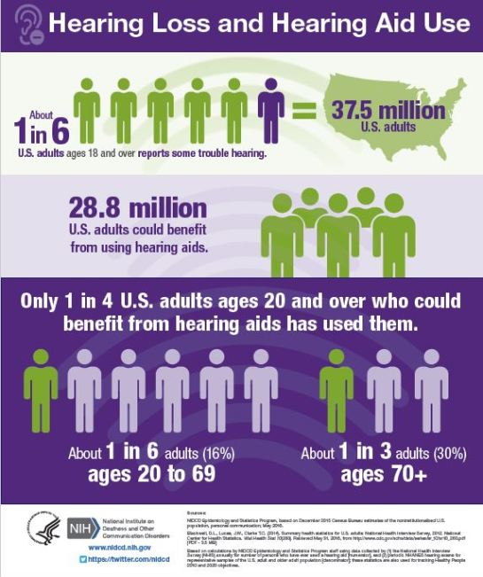 Hearing loss and hearing aids US infographic