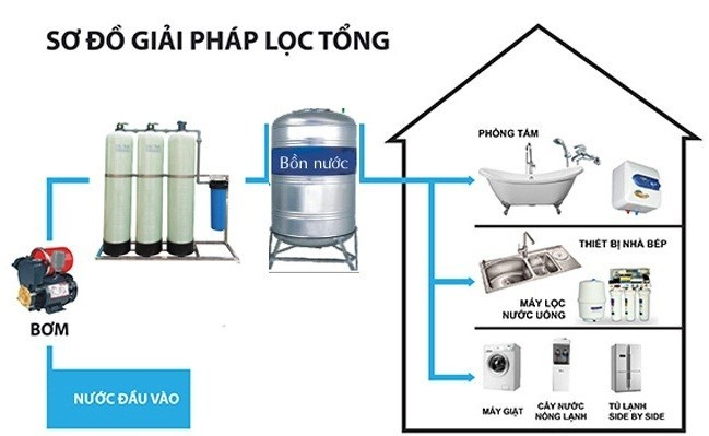 What to do when the well water is polluted?
