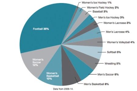 Online Graphs 2018 » nfl concussion graph | Online Graphs