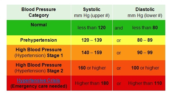 Too Low Blood Pressure Chart