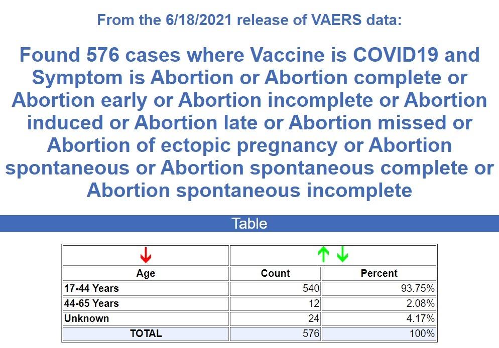Abortions-COVID-19-Shots-6.25.jpg