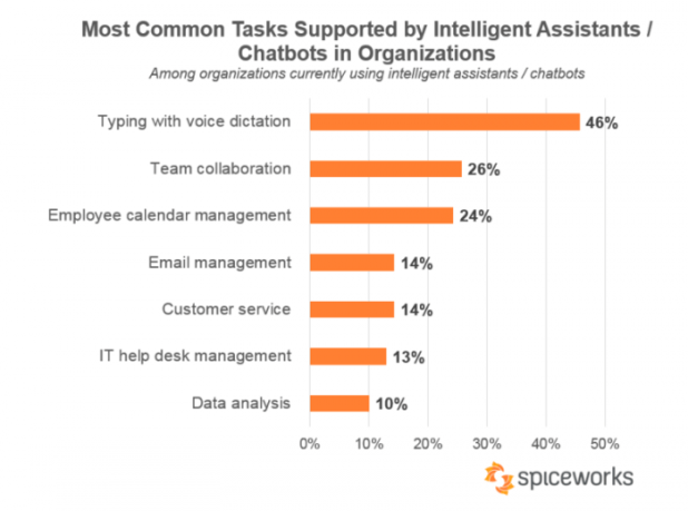 Tasks supported by artificial intelligence chatbots