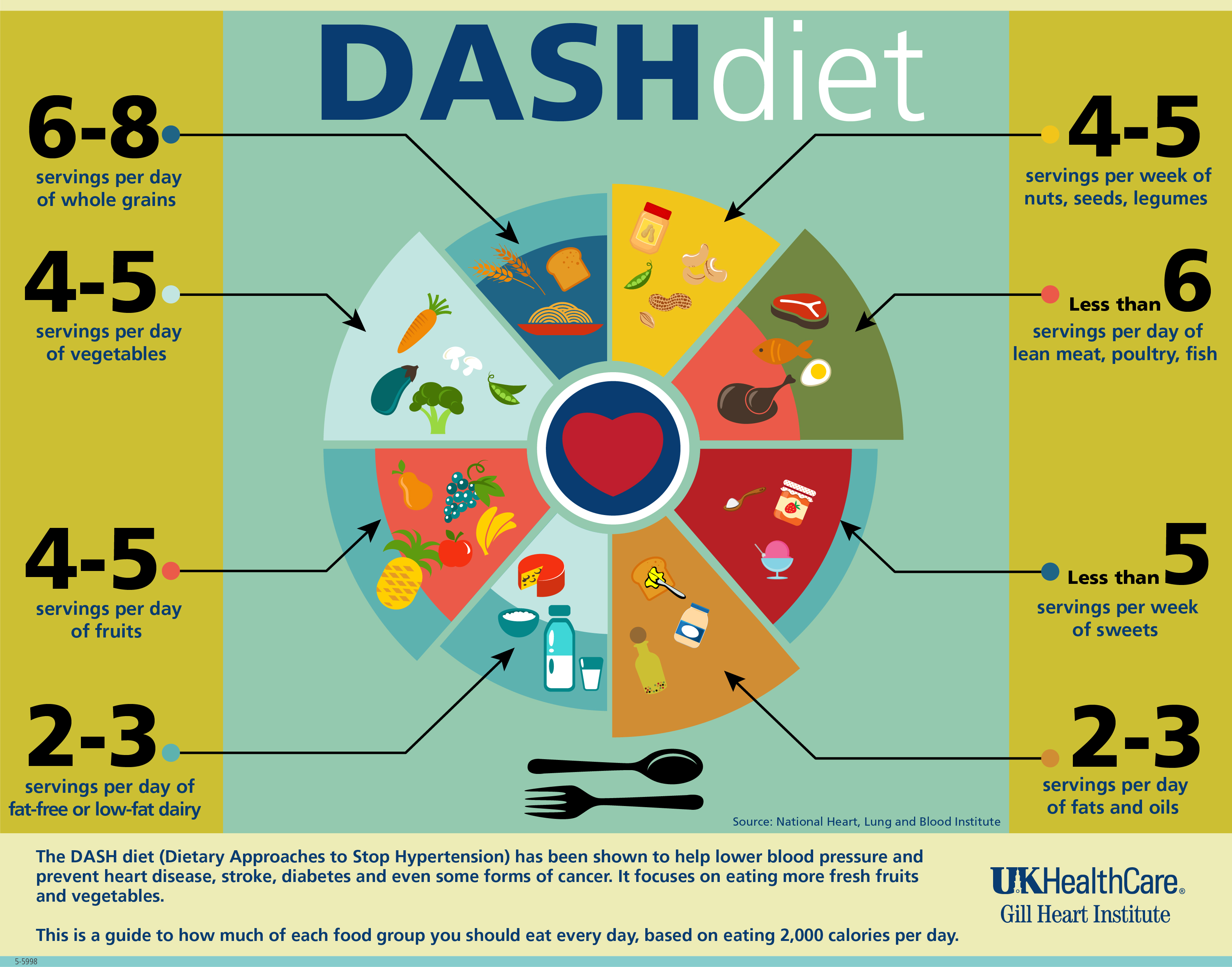 What Is Dasht Can It Help With Weight Loss And Bettert