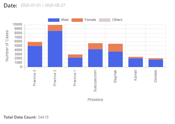 Province wise male vs female Covid cases As of August 27 in Nepal