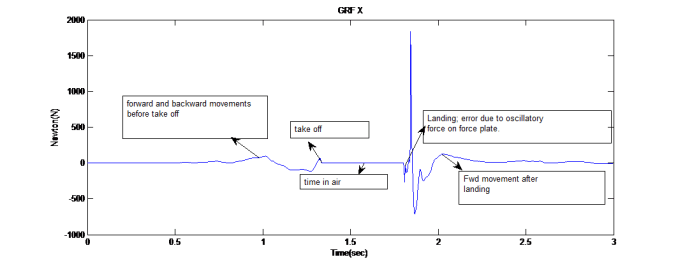 Figure 1.a. Ground reaction force in X direction showing GRF in forward and backward directions.