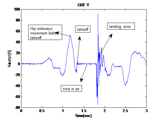 Figure 1.b. Ground reaction force in Y direction showing GRF in sideways movement.
