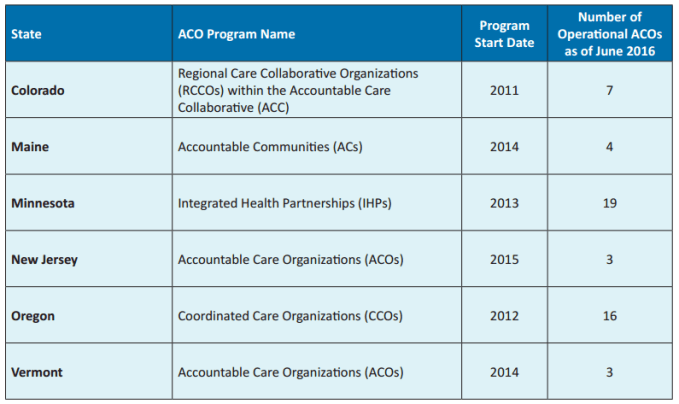 Six Medicaid Acos Vary In Consumer Engagement Success