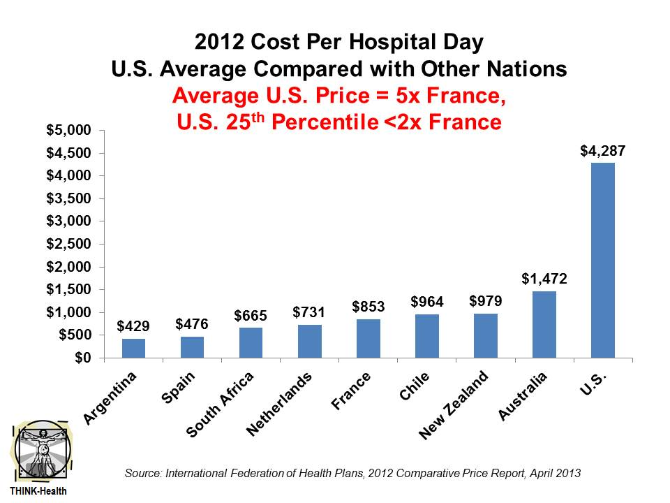 Cost Health Hospital