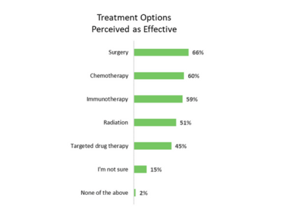 Treatment Options Perceived as Effective