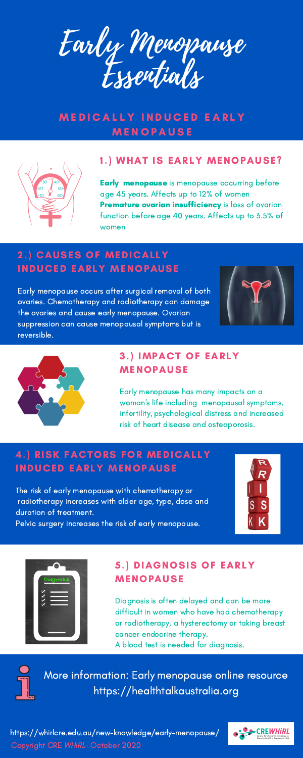 Early Menopause Essentials - Medically Induced Early Menopause
