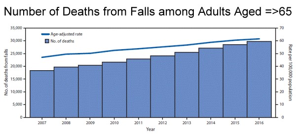 Senior Deaths from Falls Continue to Rise