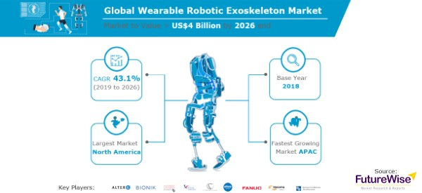 Exoskeleton Industry Poised for Rapid Growth