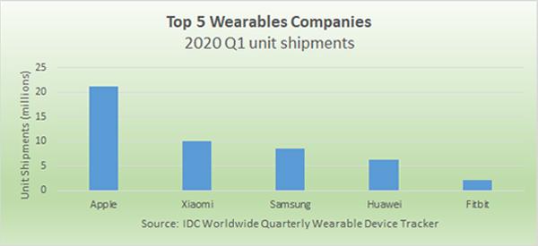 Market Report: Earwear and Wristbands Lead Wearables