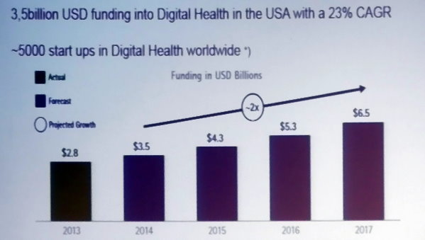 IDTechEx: Digital Health to Disrupt Healthcare