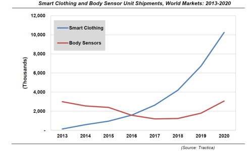 Smart Clothing Market Forecast to Grow Rapidly