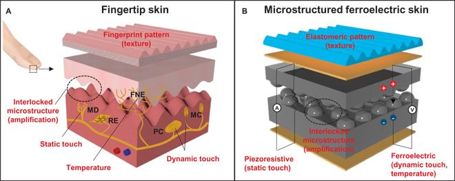 UNIST artificial skin