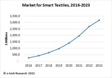n-tech Smart Textiles