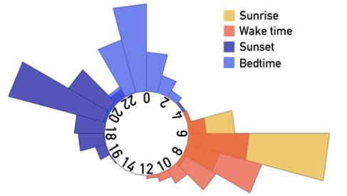 World Sleep Data