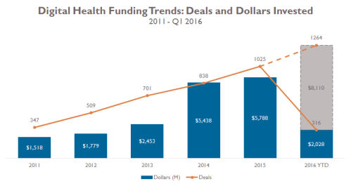 Investment in Digital Health Companies Starts Strong in 2016
