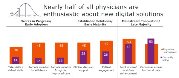 Doctors in Favor of Digital Health