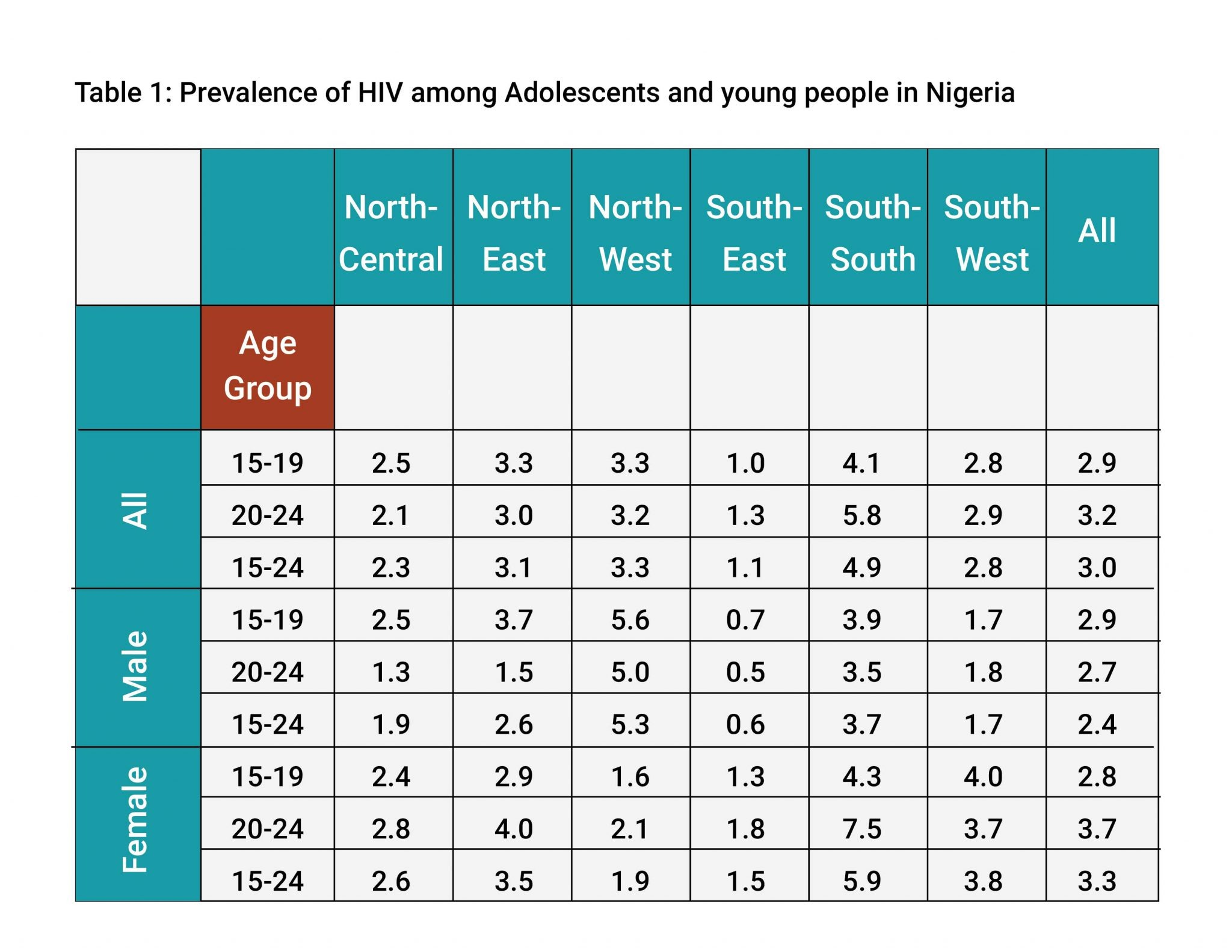 Hiv Aids In Adolescents And Young People In Nigeria