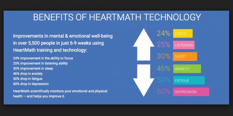 Benefits of HeartMath technology